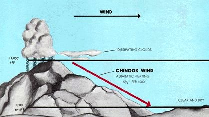 Name:  Chinook_wind.jpg Views: 87 Size:  25.8 KB